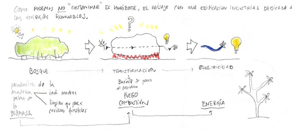 Idoia Otegui Arquitectura. central de biomasa ecología medioambiente sostenibilidad en Verín