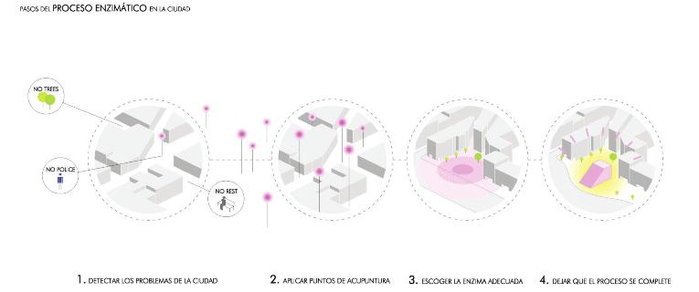 idoia otegui iotegui arquitectura urbanismio mobiliario urbano Madrid gran vía 4